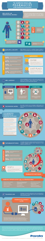 Emerging Role of the Pharmacist in Health Care Ecosystem Infographic